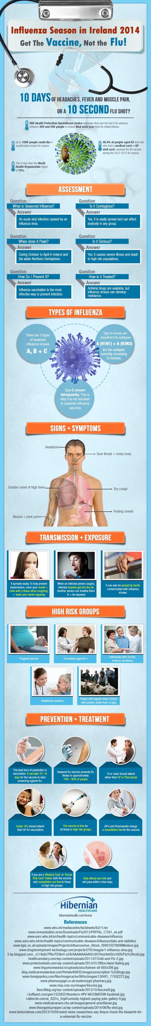 Influenza-Season-in-Ireland-Infographic